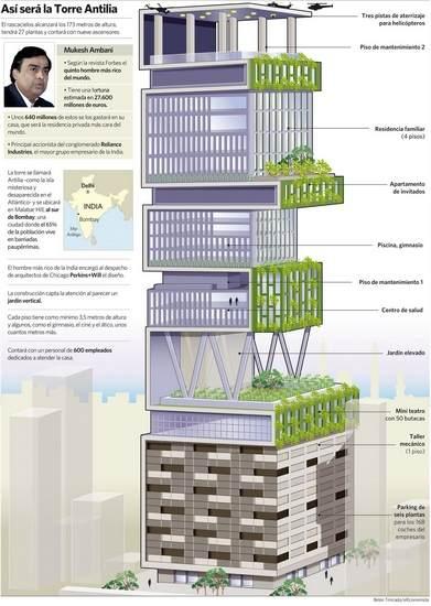 ムケシュアンバニ、インドの大富豪 新居は27階建て!駐在人は600人も