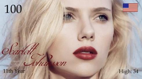 2012年 世界で最も美しい顔100人 100位の女優