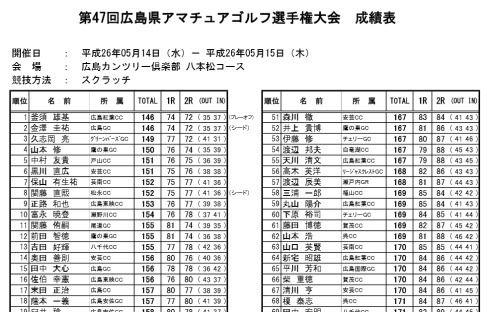 前田智徳、ゴルフで広島県アマチュア大会 突破