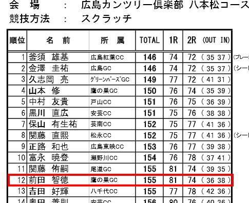 前田智徳、広島県アマチュアゴルフ大会で12位に