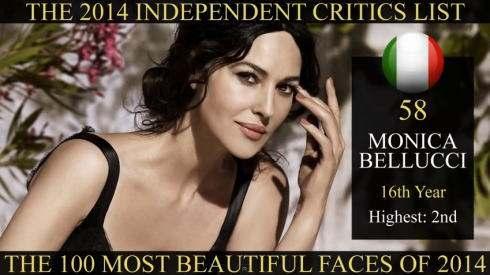 世界で最も美しい顔100人 2014年、58位はモニカベルッチ