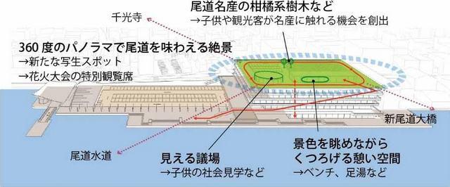 尾道市役所 新庁舎の断面図