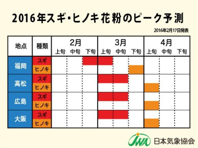 2016スギ・ヒノキ花粉のピーク予報