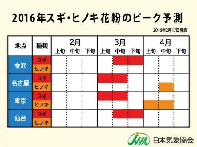 2016スギ・ヒノキ花粉のピーク予報2
