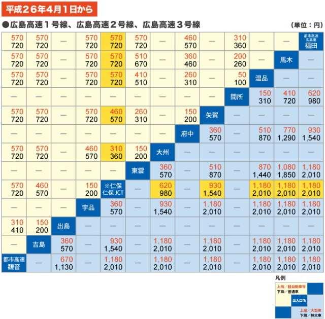 広島南道路 車別 料金表