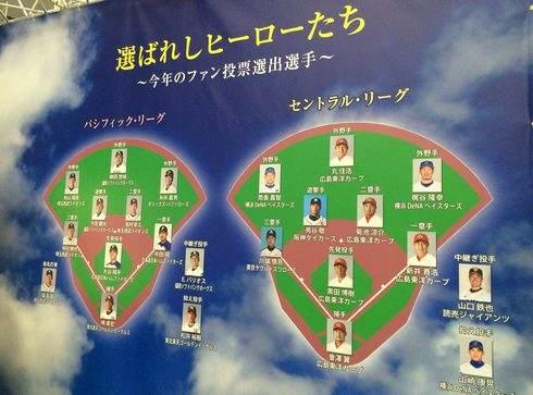 マツダオールスターゲーム2015、ファン投票で選ばれた選手たち