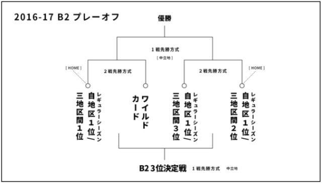 Bリーグ B2のプレーオフ詳細図