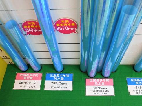 広島市 江波山気象館 全国雨量比較