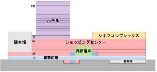 広島駅ビル、フロア構成イメージ