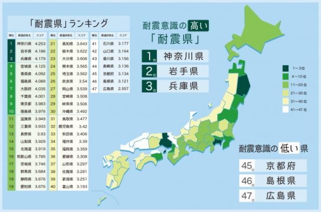 地震への意識 広島が最下位、「耐震県」ランキング