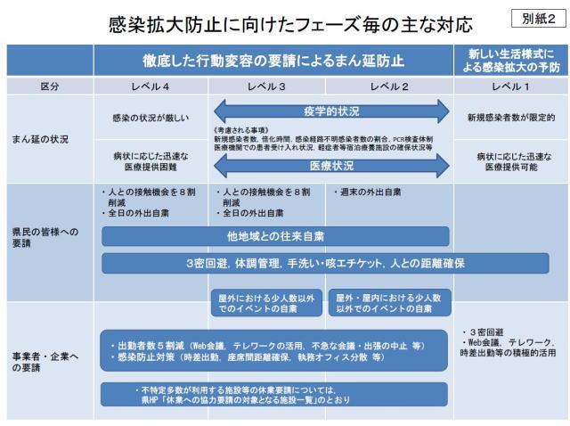 新型コロナウイルス 広島の感染状況レベル表