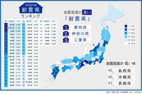 耐震県ランキング2020 画像