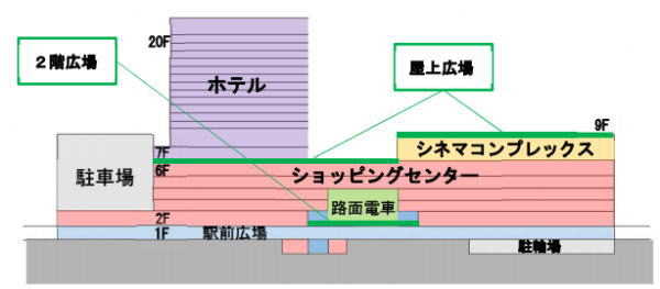 広島新駅ビル フロア構成イメージ